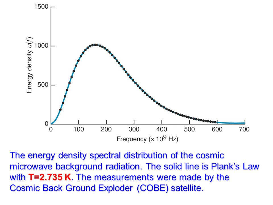 The energy density spectral distribution of the cosmic microwave background radiation.