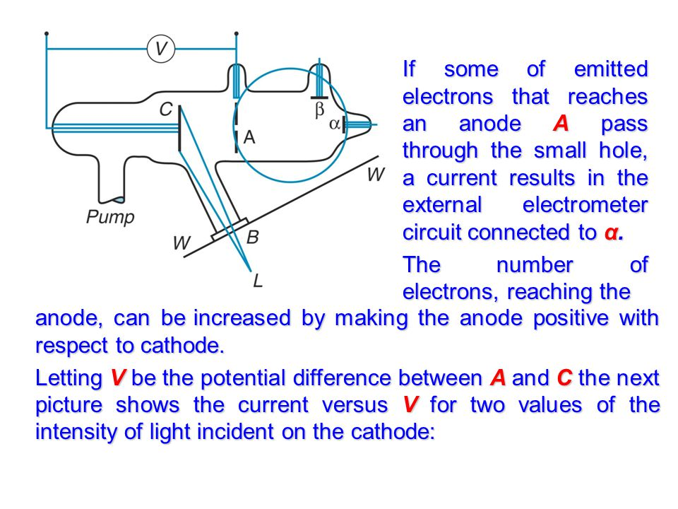 If some of emitted electrons that reaches an anode A pass through the small hole, a current results in the external electrometer circuit connected to α.