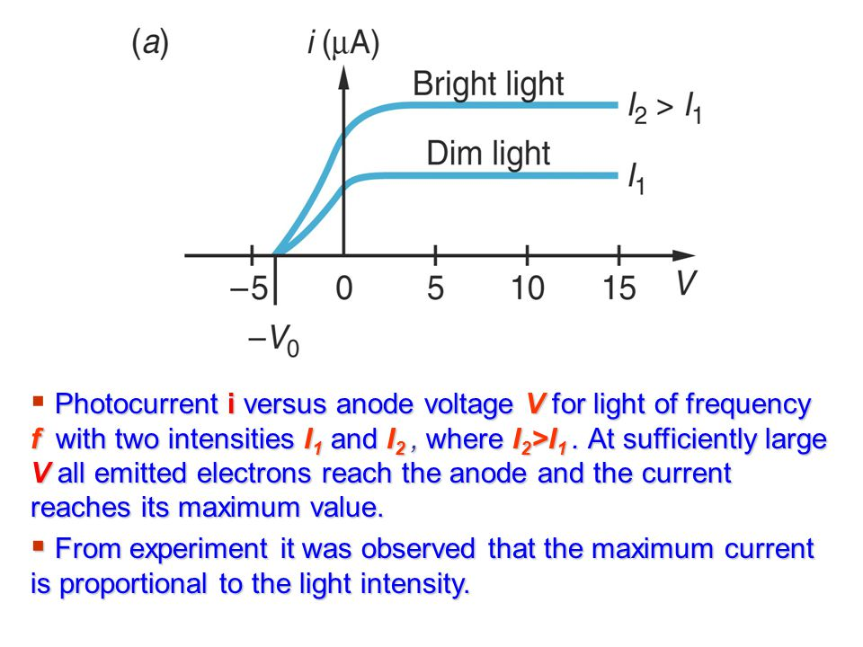 Photocurrent i versus anode voltage V for light of frequency f with two intensities I1 and I2 , where I2>I1 . At sufficiently large V all emitted electrons reach the anode and the current reaches its maximum value.