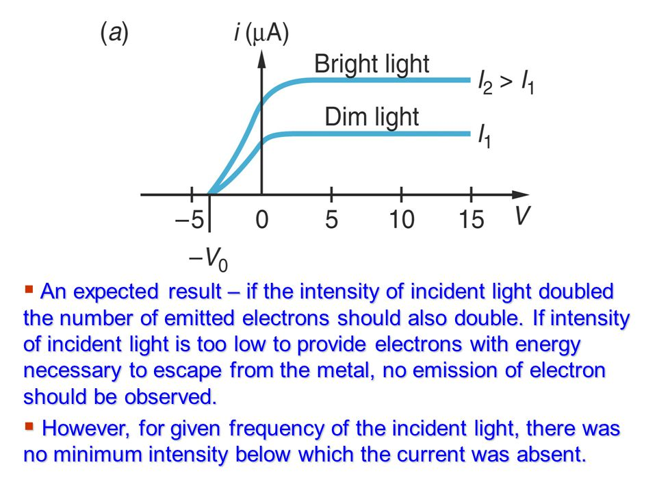 An expected result – if the intensity of incident light doubled the number of emitted electrons should also double. If intensity of incident light is too low to provide electrons with energy necessary to escape from the metal, no emission of electron should be observed.