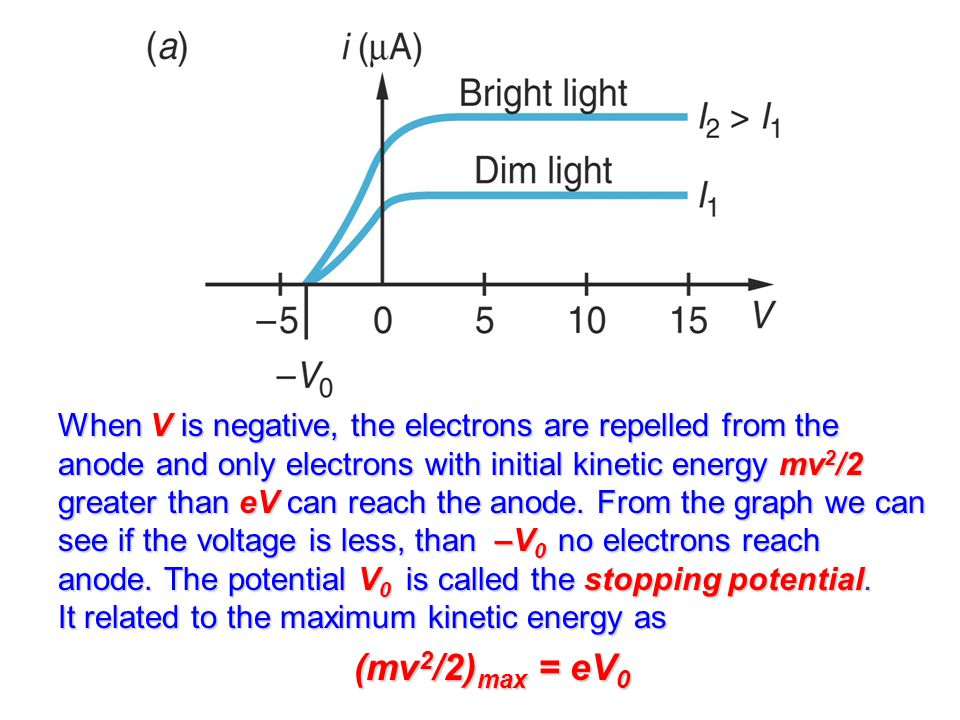 When V is negative, the electrons are repelled from the anode and only electrons with initial kinetic energy mv2/2 greater than eV can reach the anode. From the graph we can see if the voltage is less, than –V0 no electrons reach anode. The potential V0 is called the stopping potential. It related to the maximum kinetic energy as