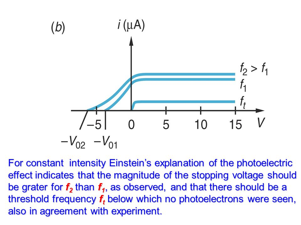 For constant intensity Einstein's explanation of the photoelectric effect indicates that the magnitude of the stopping voltage should be grater for f2 than f1, as observed, and that there should be a threshold frequency ft below which no photoelectrons were seen, also in agreement with experiment.