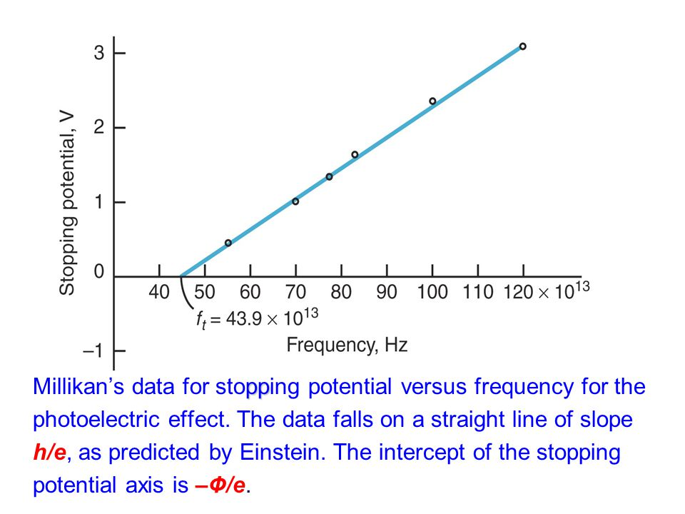 Millikan's data for stopping potential versus frequency for the photoelectric effect.