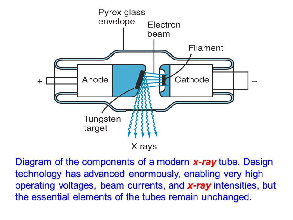 Diagram of the components of a modern x-ray tube