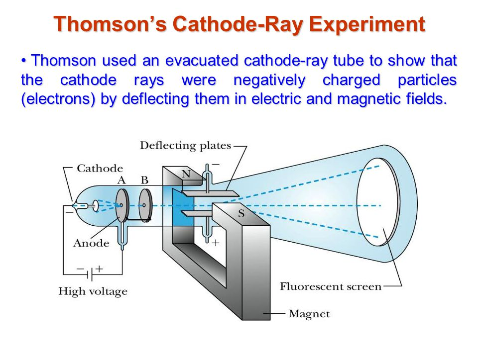 Thomson's Cathode-Ray Experiment