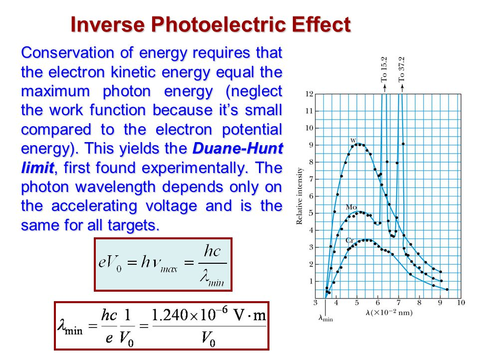Inverse Photoelectric Effect