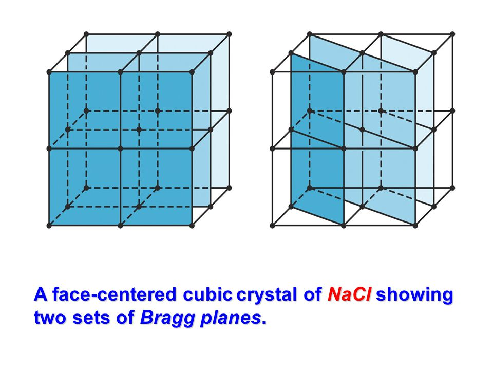 A face-centered cubic crystal of NaCl showing two sets of Bragg planes.