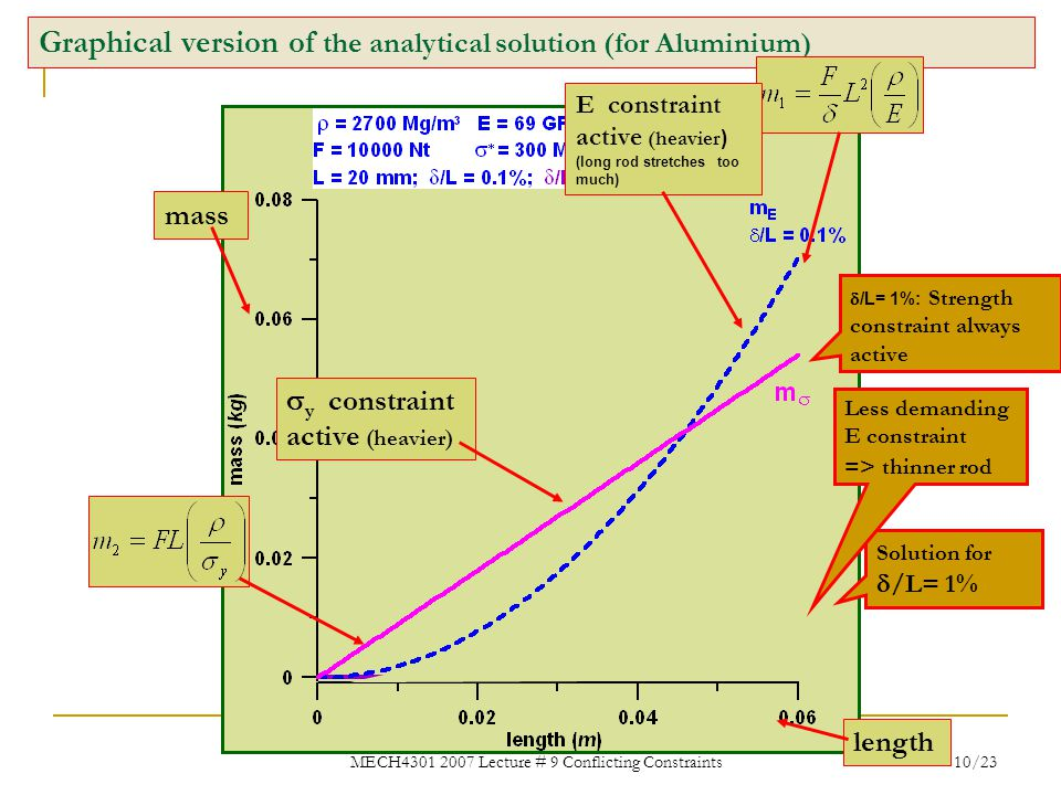 Graphical version of the analytical solution (for Aluminium)