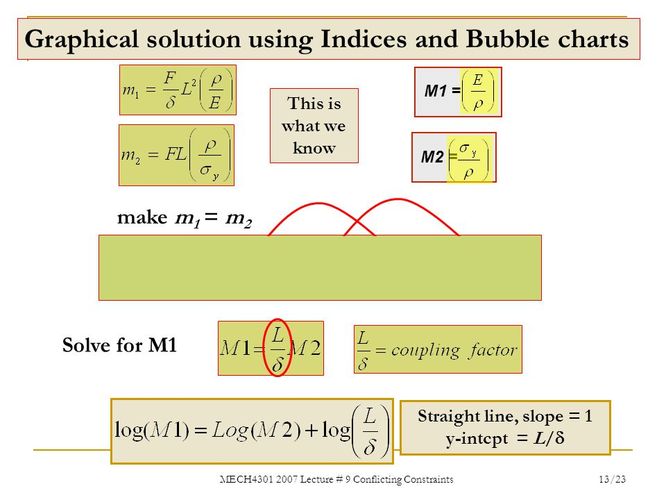 Graphical solution using Indices and Bubble charts