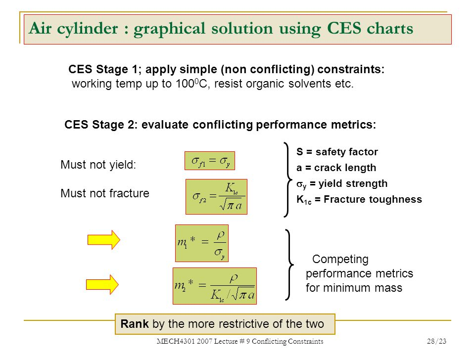 Air cylinder : graphical solution using CES charts