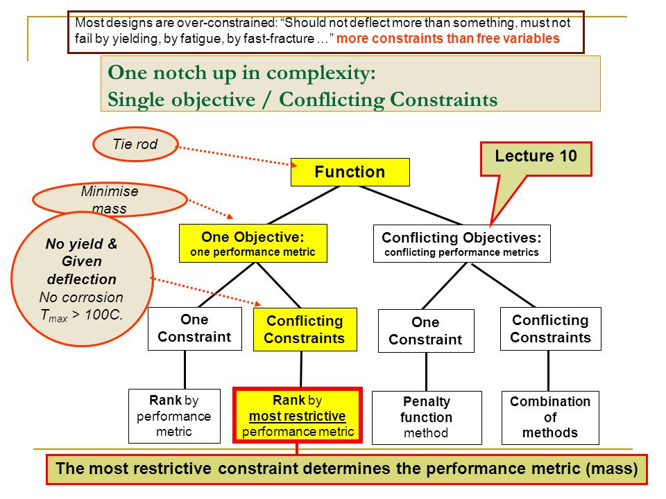 One notch up in complexity: Single objective / Conflicting Constraints
