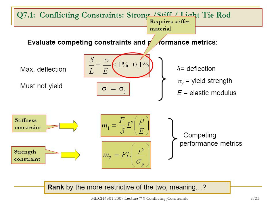Q7.1: Conflicting Constraints: Strong /Stiff / Light Tie Rod