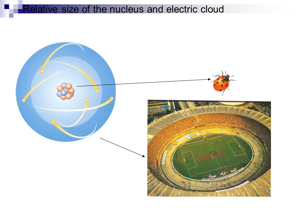 Relative size of the nucleus and electric cloud