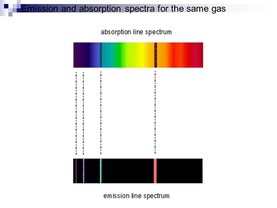 Emission and absorption spectra for the same gas
