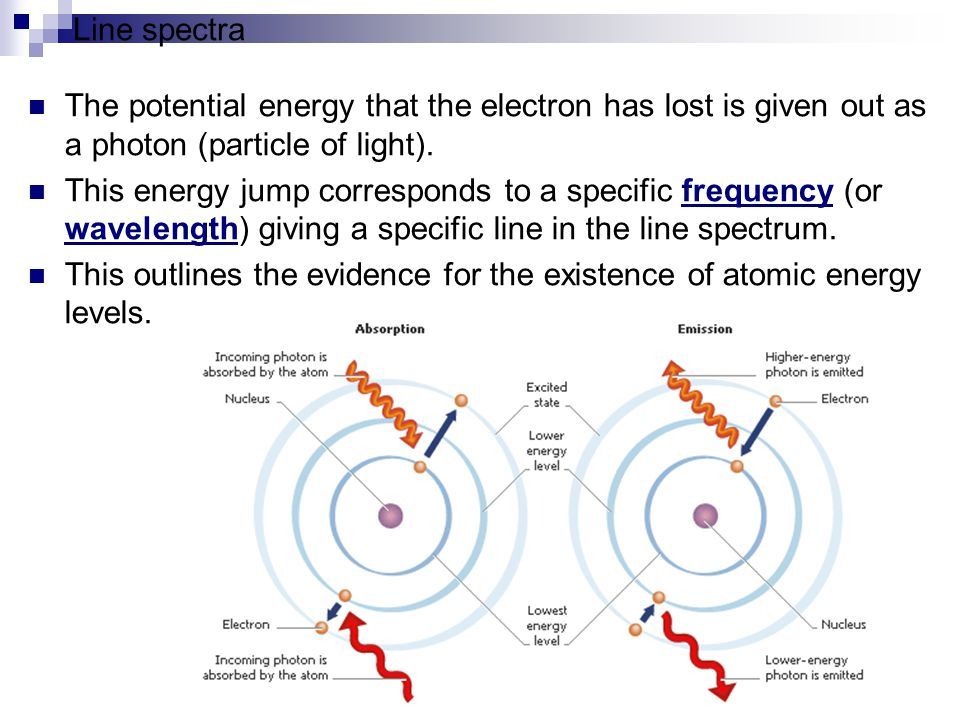 Line spectra The potential energy that the electron has lost is given out as a photon (particle of light).