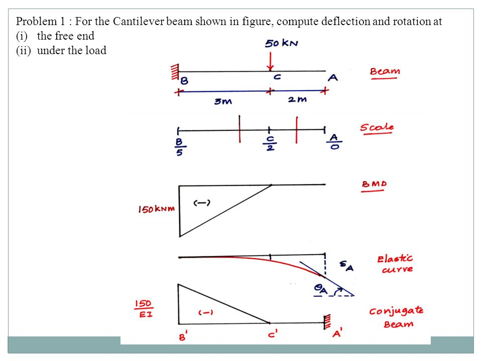Problem 1 : For the Cantilever beam shown in figure, compute deflection and rotation at
