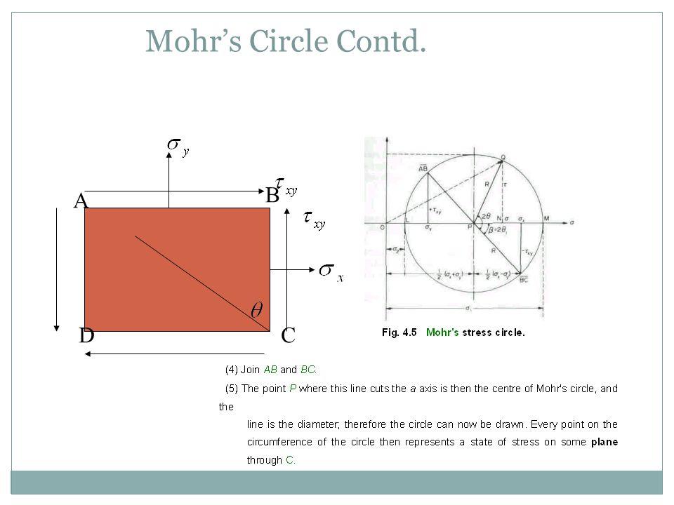 Mohr's Circle Contd. B A D C