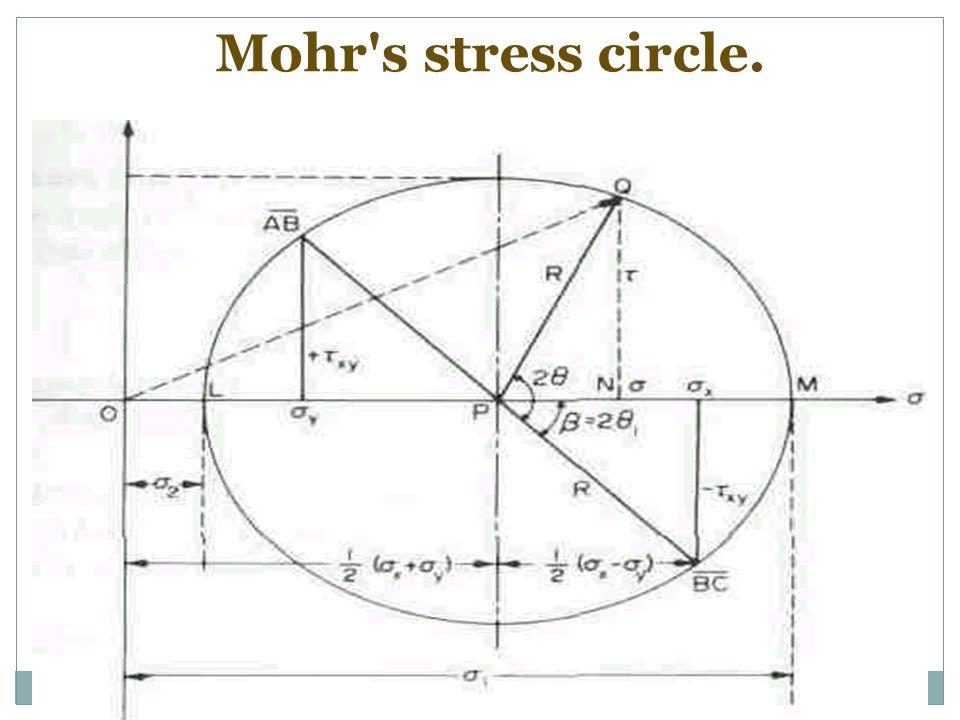 Mohr s stress circle.