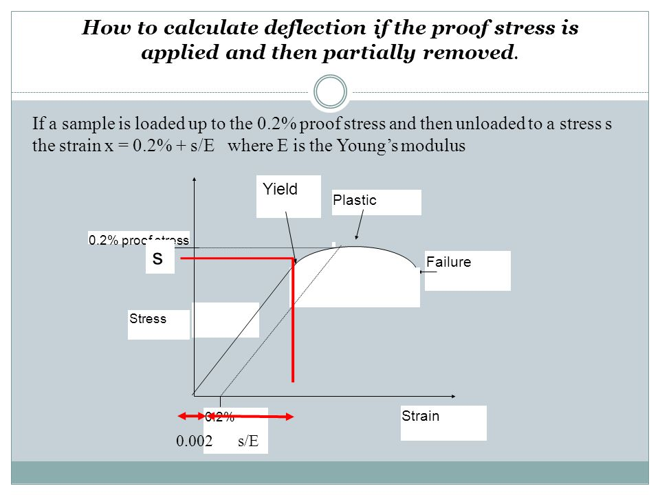 How to calculate deflection if the proof stress is applied and then partially removed.
