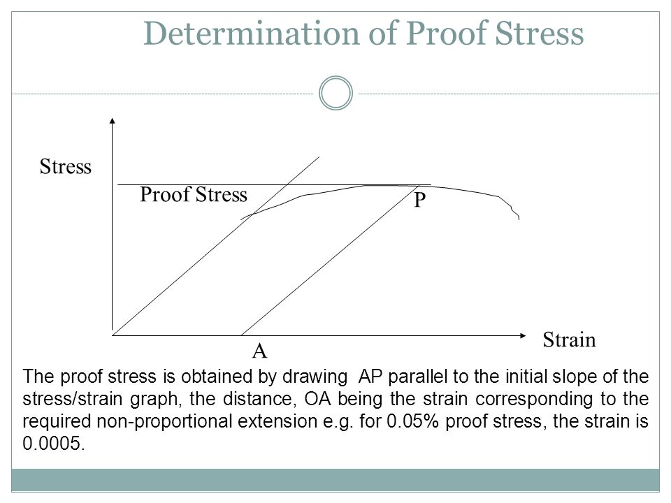Determination of Proof Stress