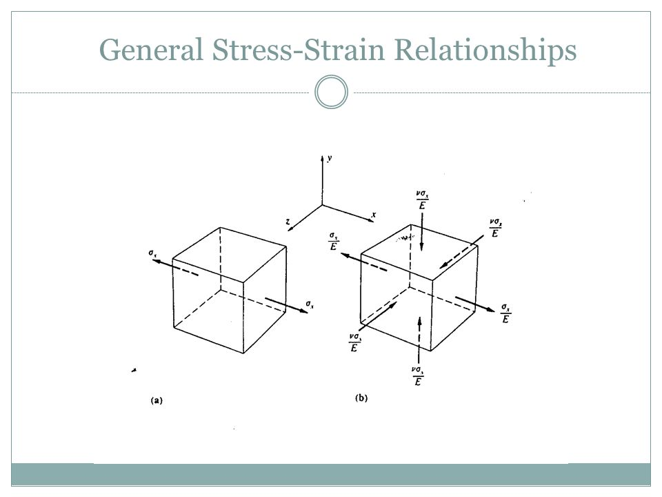 General Stress-Strain Relationships