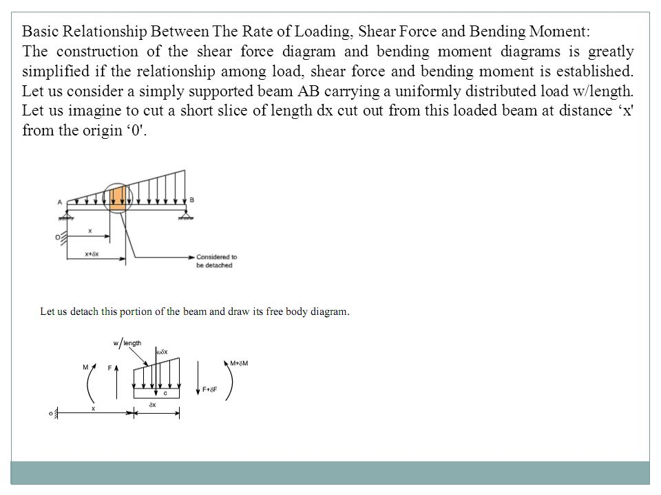Basic Relationship Between The Rate of Loading, Shear Force and Bending Moment: