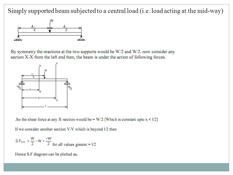 Simply supported beam subjected to a central load (i. e
