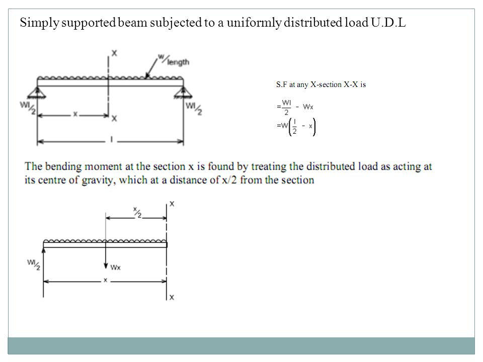 Simply supported beam subjected to a uniformly distributed load U.D.L