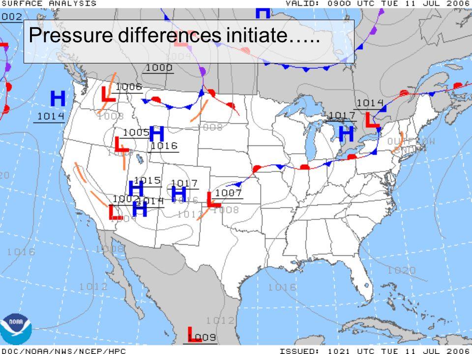 Pressure differences initiate…..