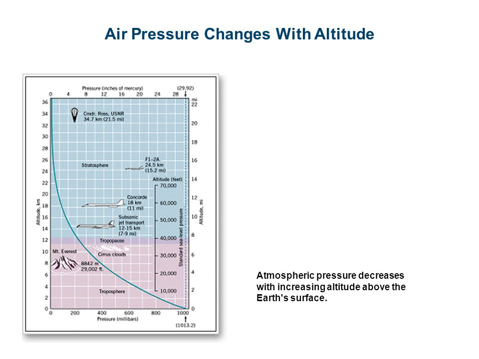 Air Pressure Changes With Altitude