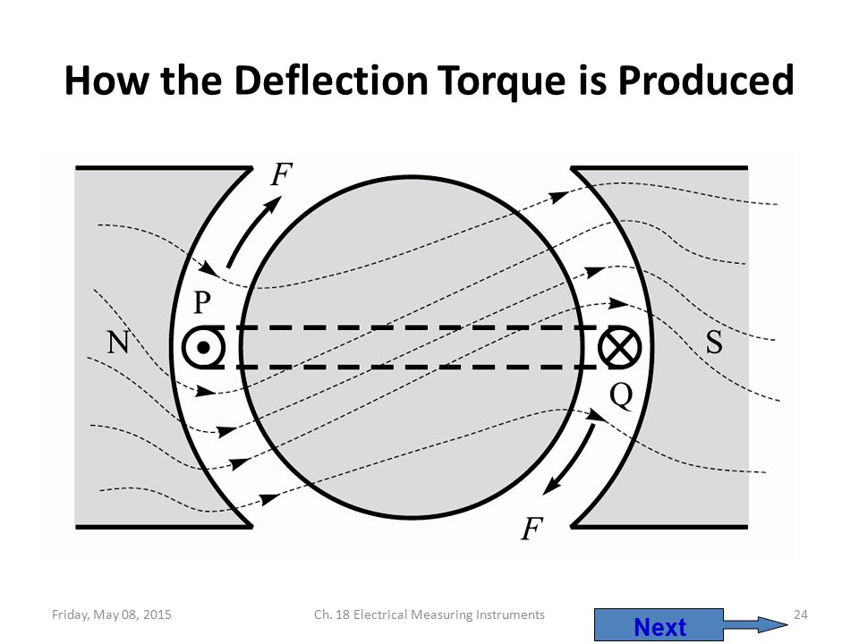 How the Deflection Torque is Produced
