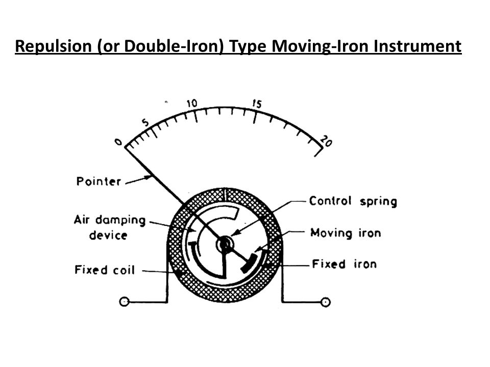 Repulsion (or Double-Iron) Type Moving-Iron Instrument