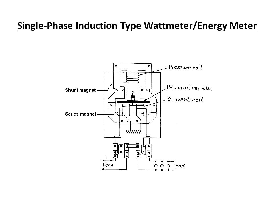 diagram of induction type wattmeter diagram of induction motor module 02: electrical instruments - ppt video online download #6