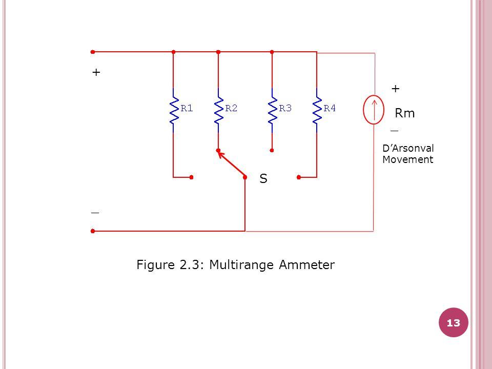 Figure 2.3: Multirange Ammeter S