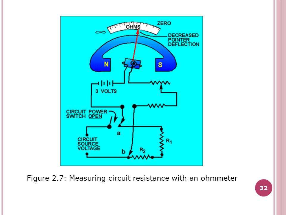Figure 2.7: Measuring circuit resistance with an ohmmeter