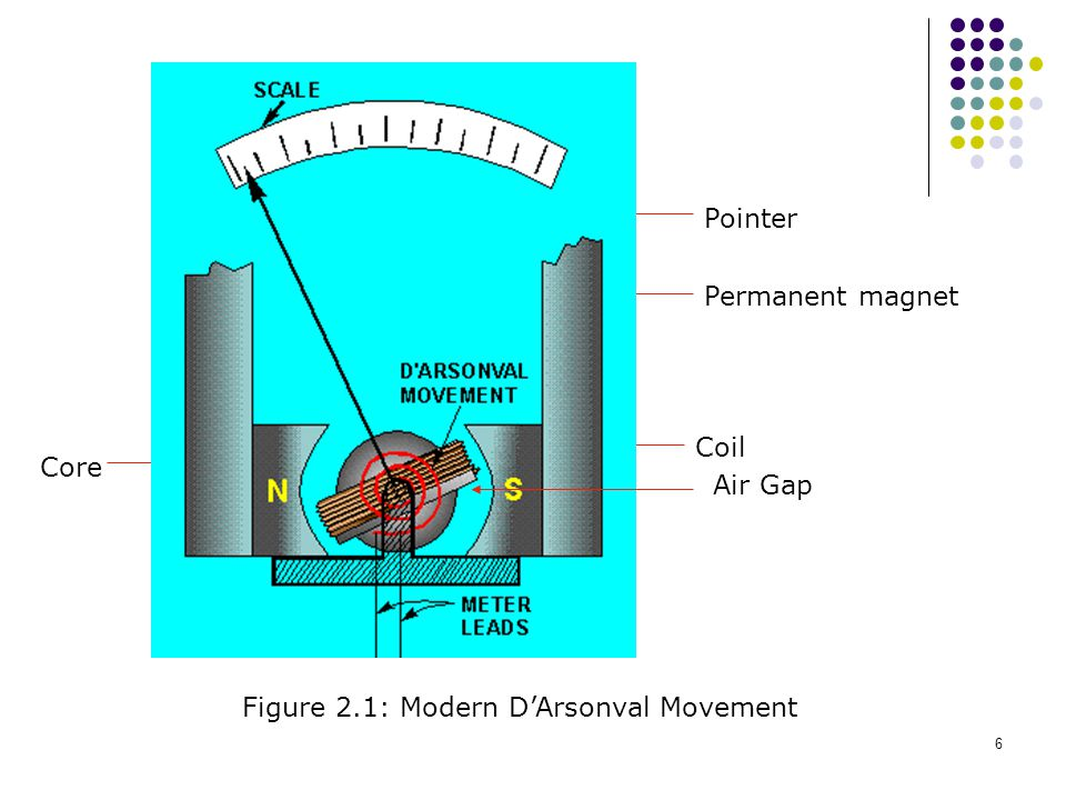 Air Gap Pointer Permanent magnet Coil Core Figure 2.1: Modern D'Arsonval Movement
