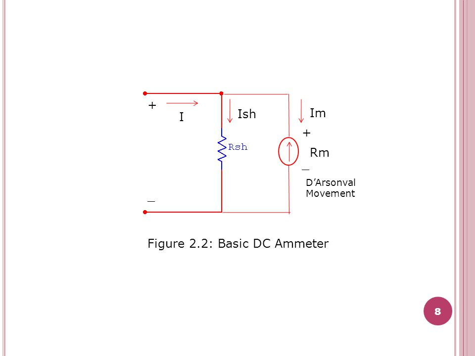 Figure 2.2: Basic DC Ammeter