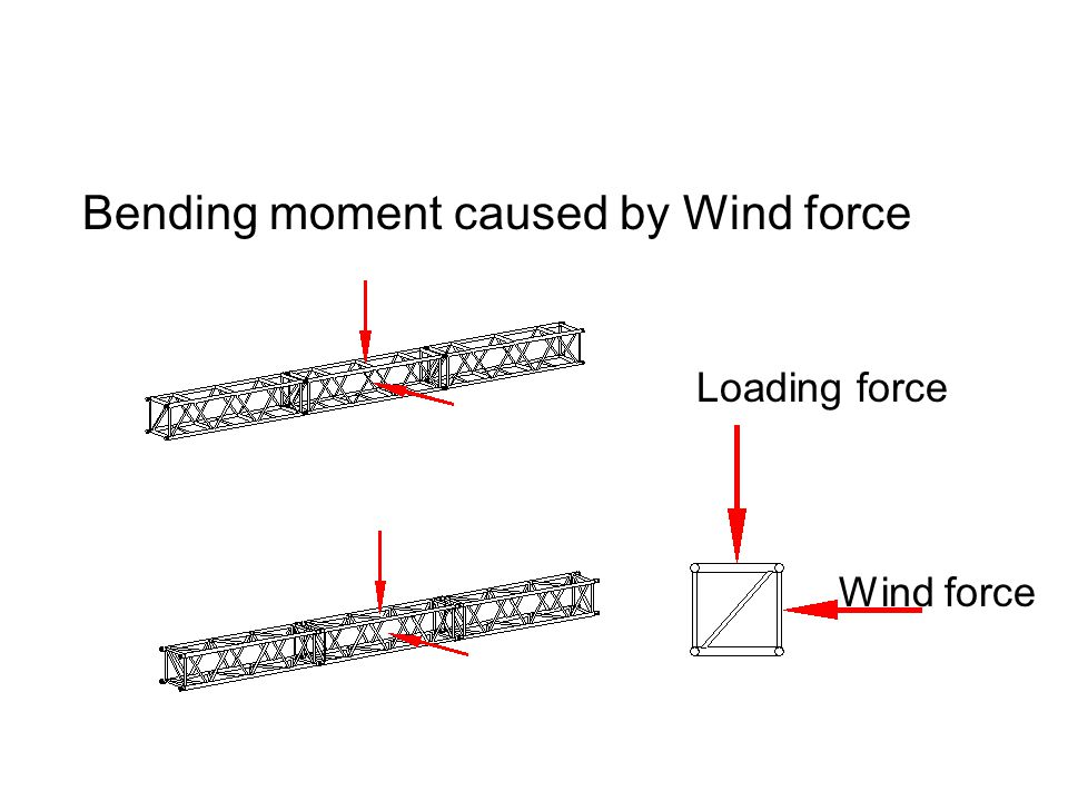 Bending moment caused by Wind force