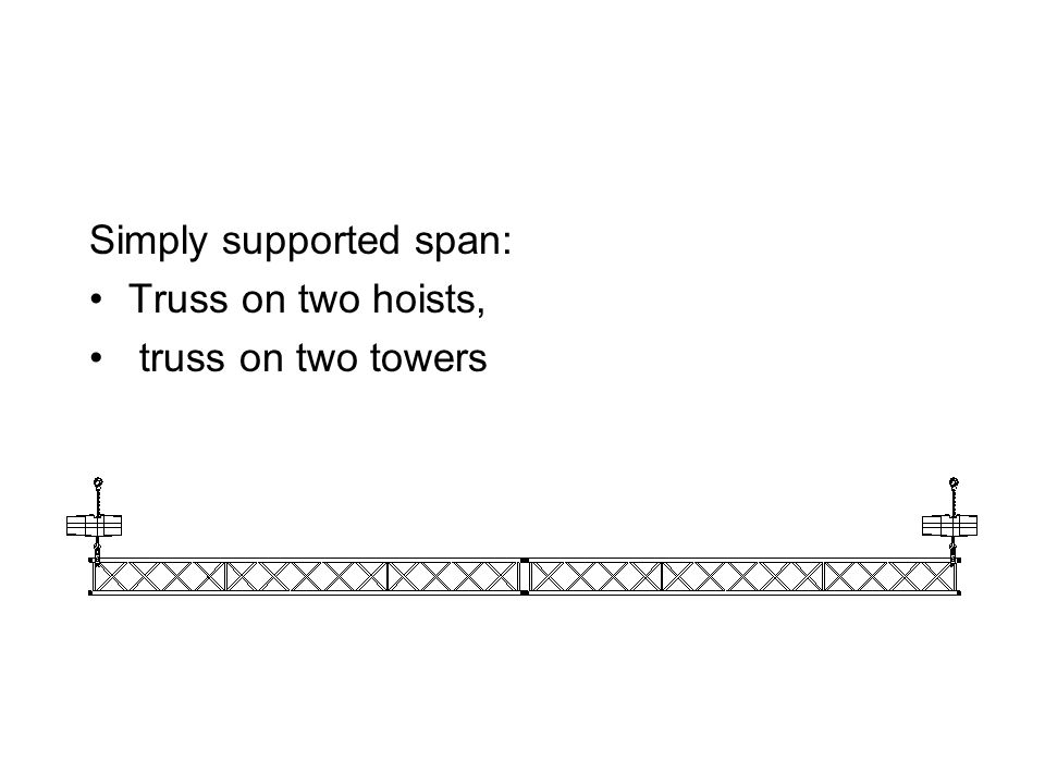 Simply supported span: