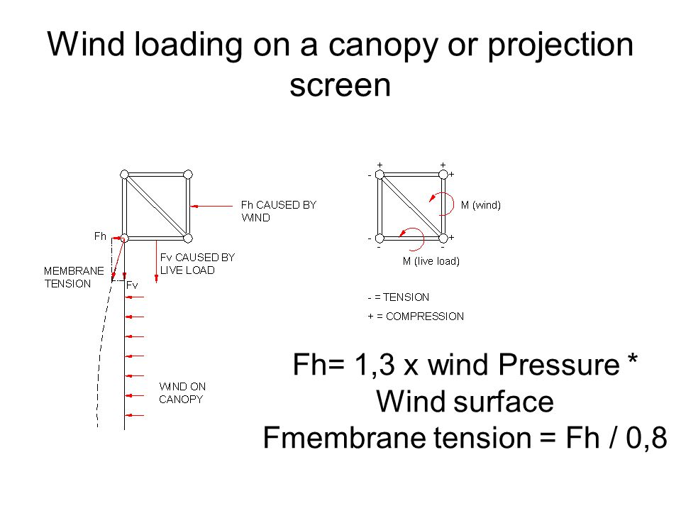Wind loading on a canopy or projection screen