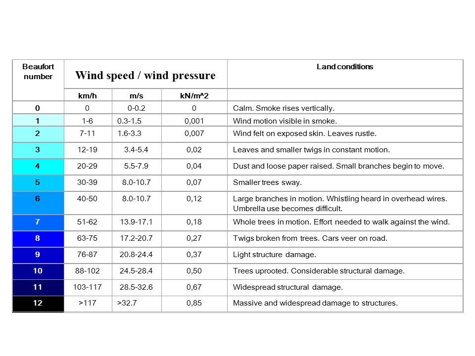 Wind speed / wind pressure
