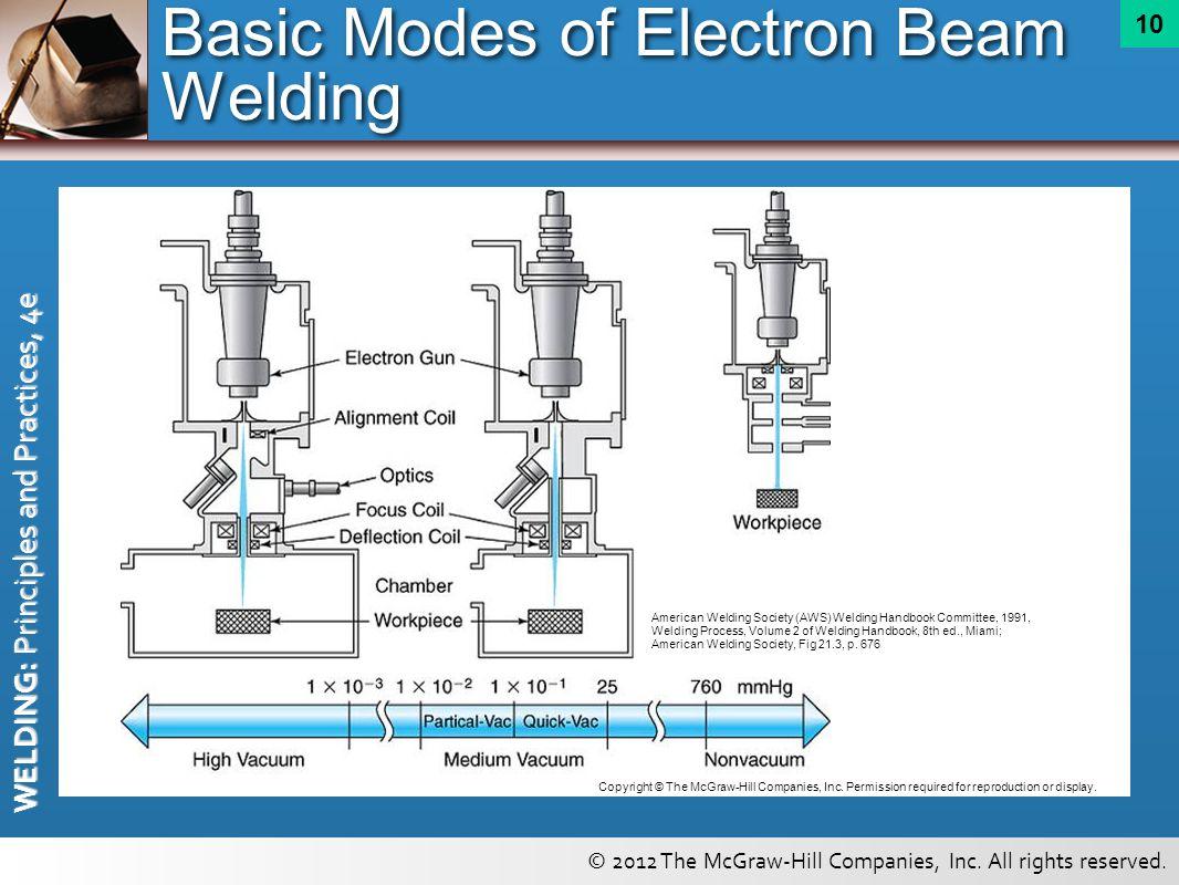 Basic Modes of Electron Beam Welding