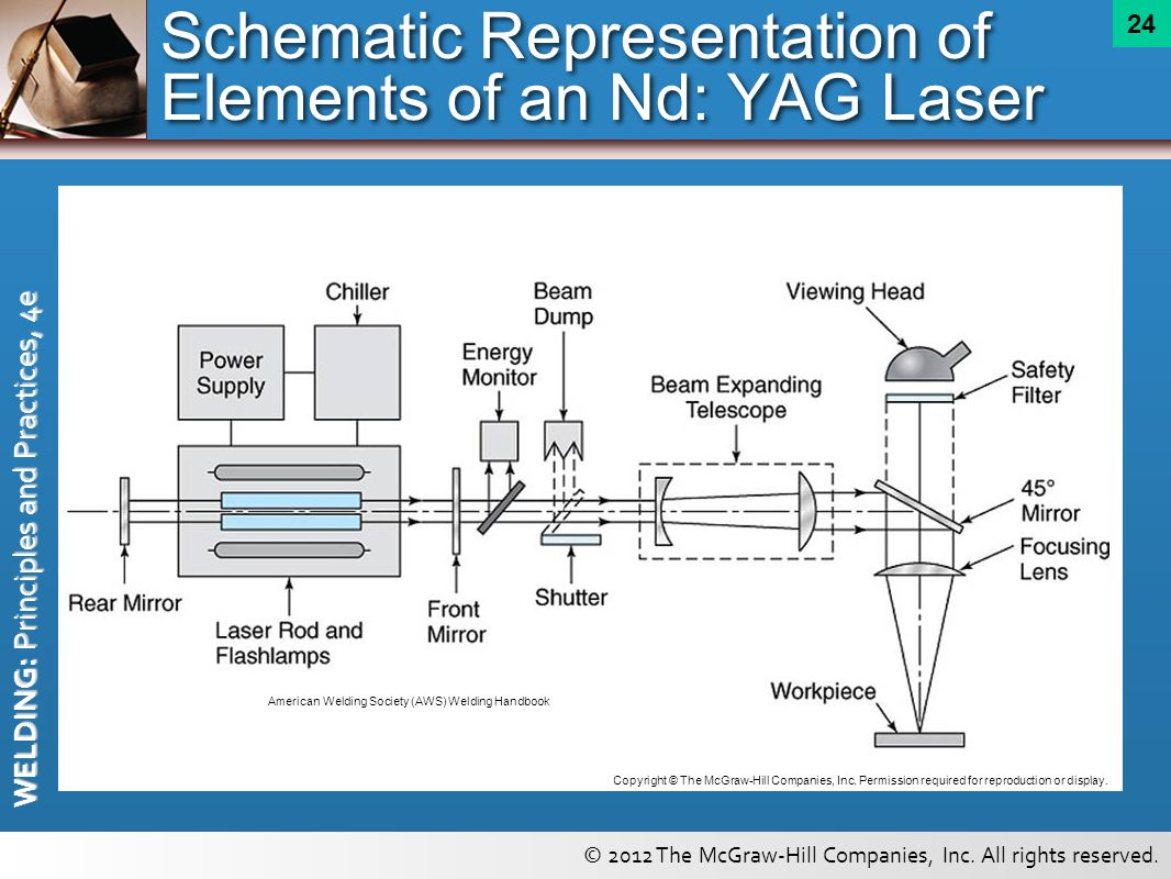 Schematic Representation of Elements of an Nd: YAG Laser