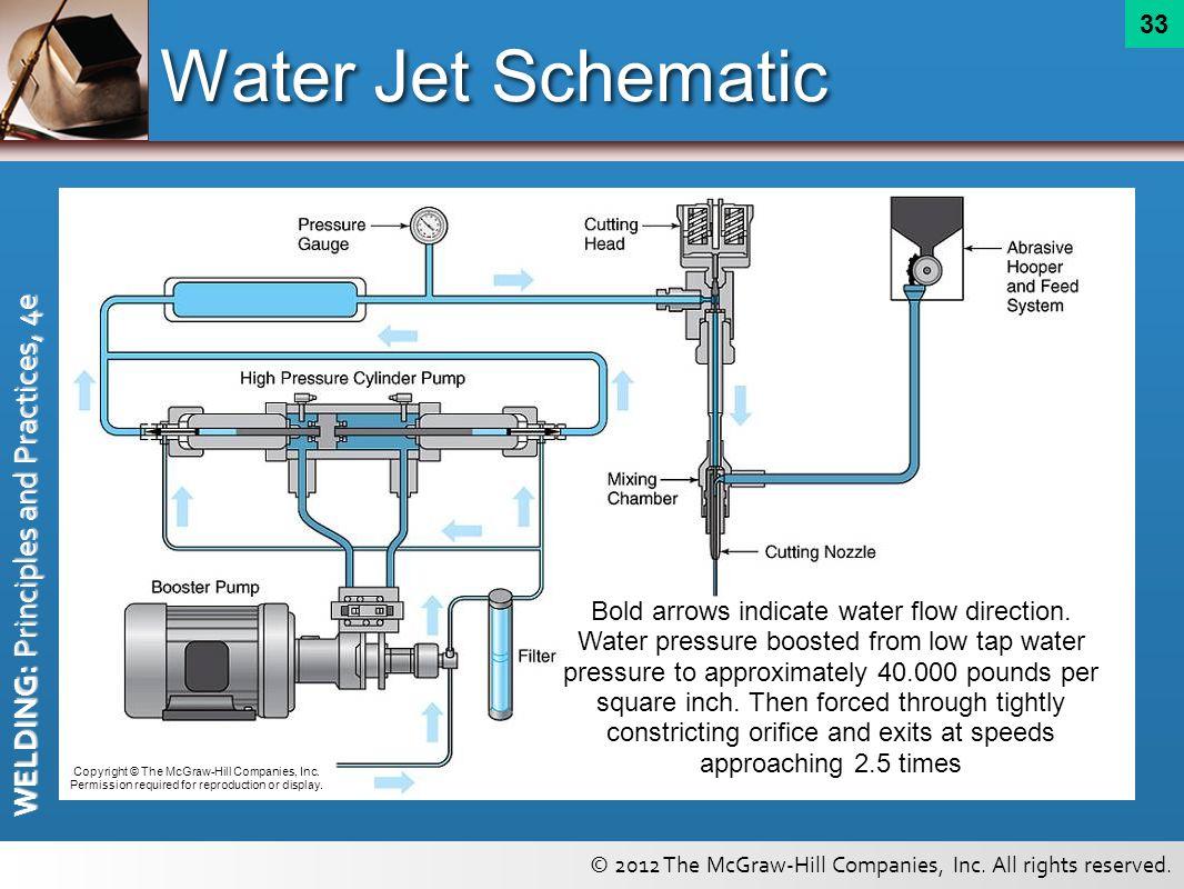 Water Jet Schematic