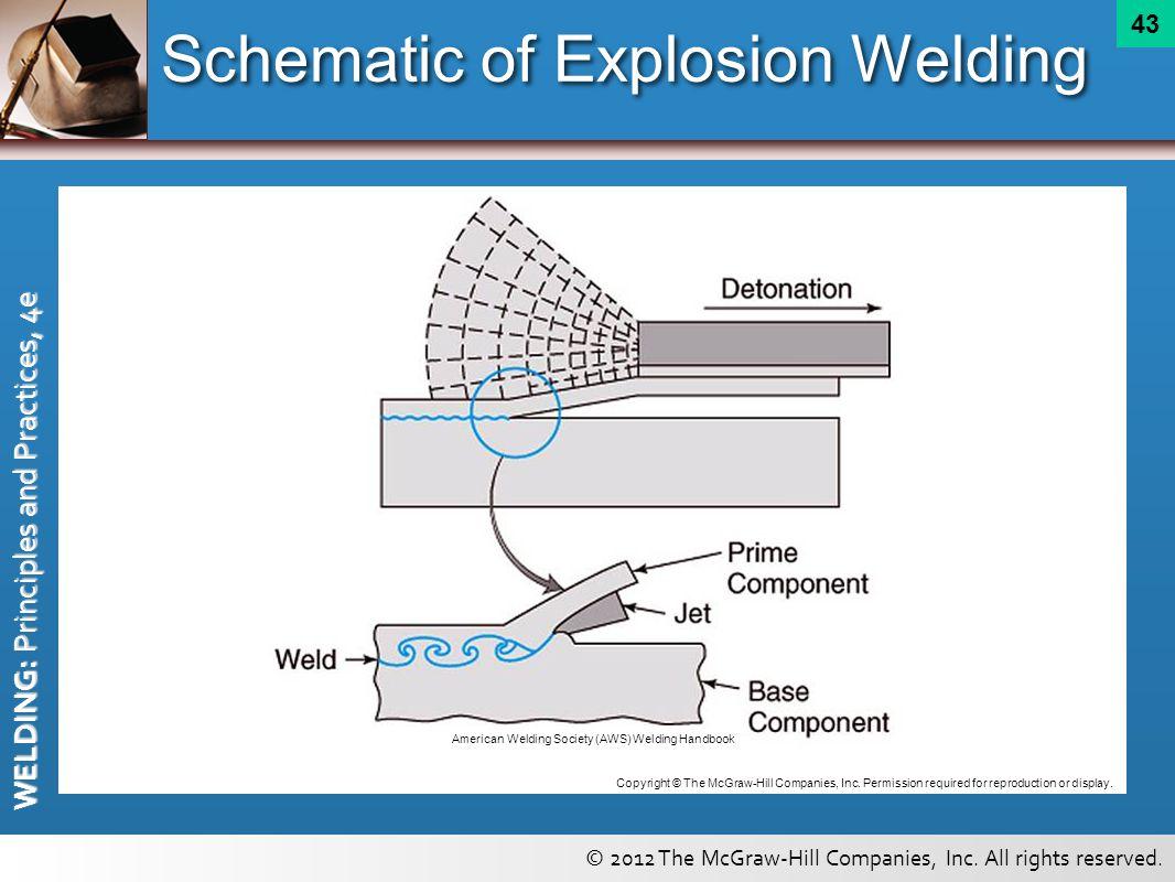 Schematic of Explosion Welding
