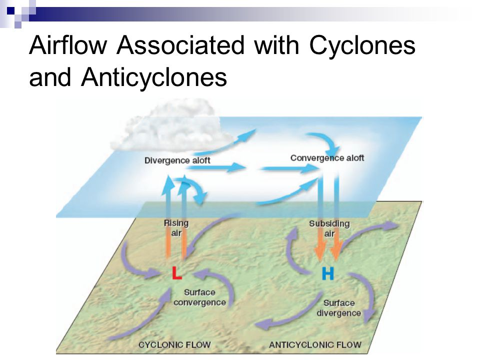Airflow Associated with Cyclones and Anticyclones