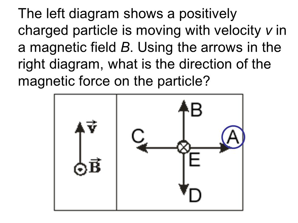 The left diagram shows a positively charged particle is moving with velocity v in a magnetic field B.