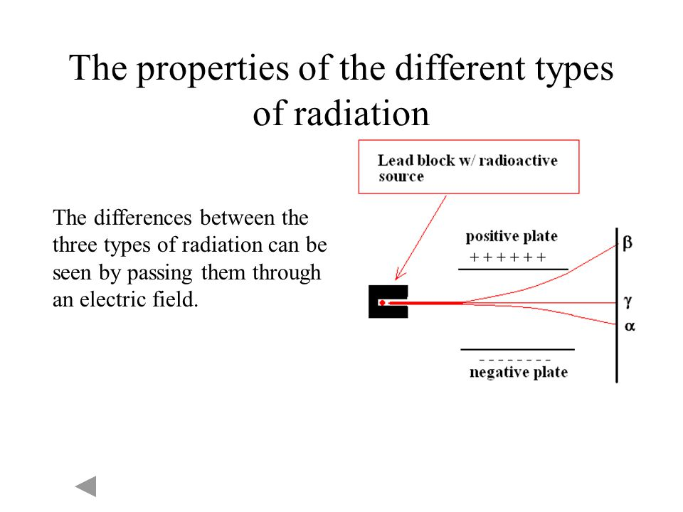 The properties of the different types of radiation