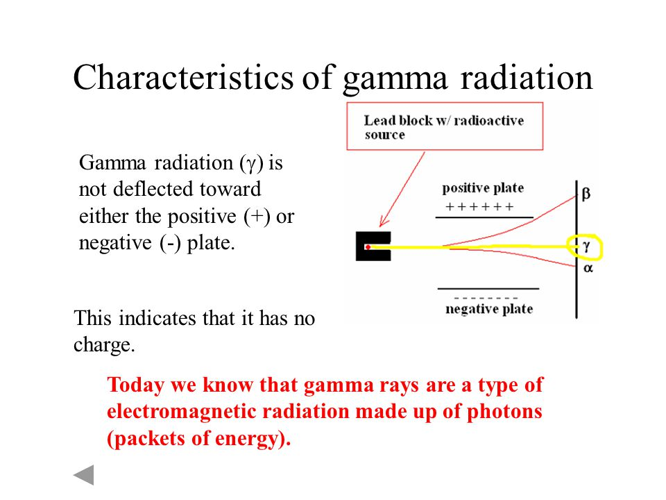 Characteristics of gamma radiation