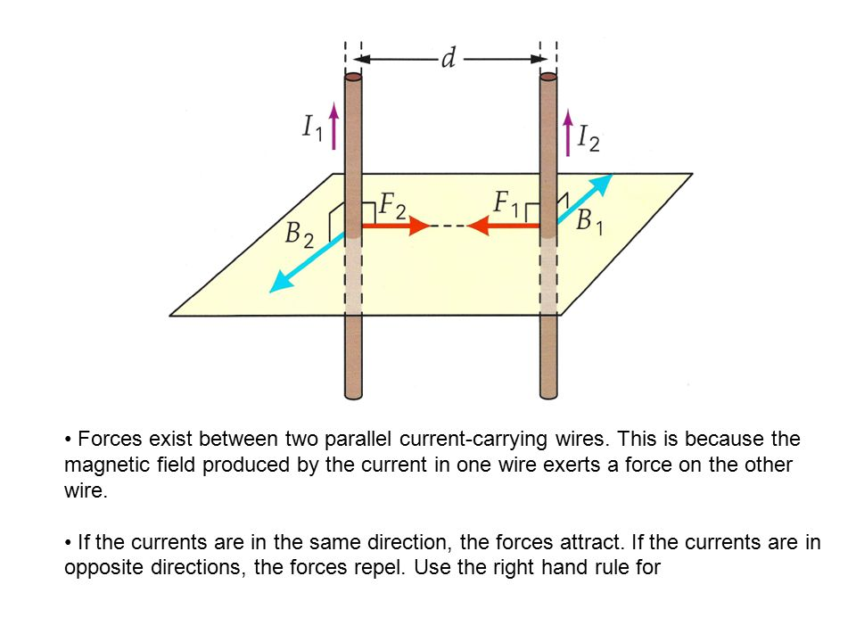Forces exist between two parallel current-carrying wires